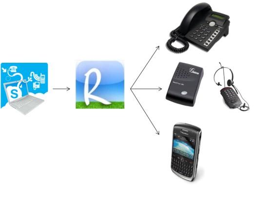 Call routing | Chris Swan's Weblog