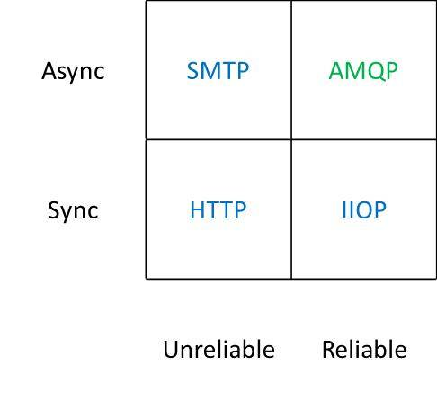 AMQP and the future of web messaging | MuleSoft Blog