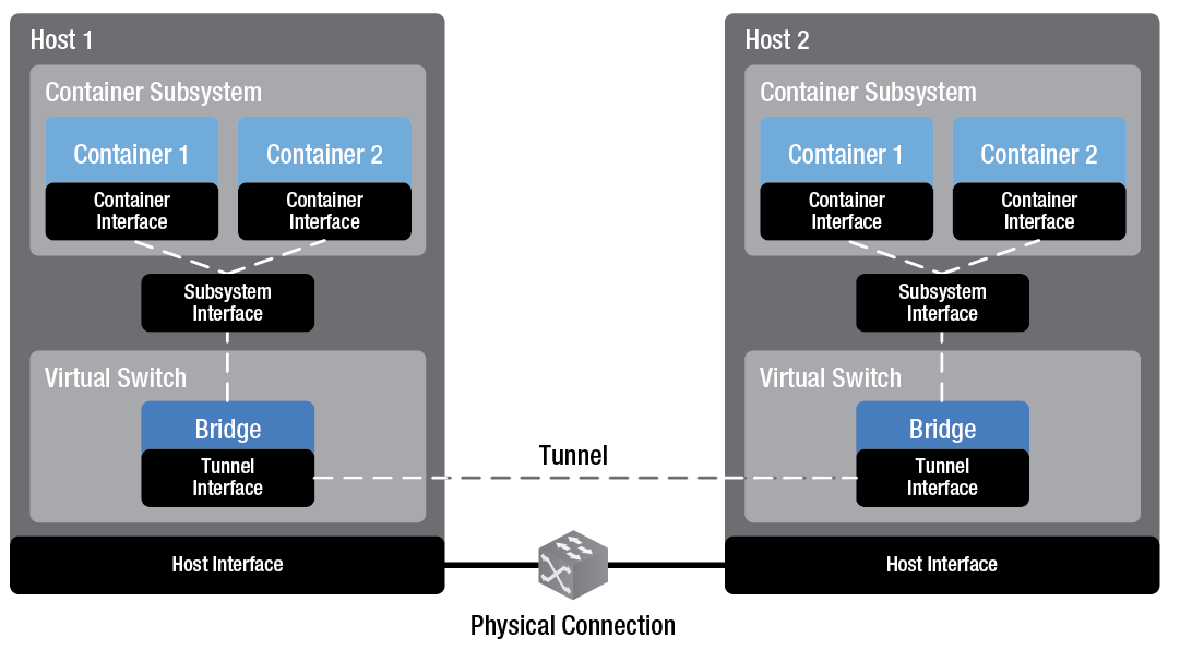 Not) Connecting Docker containers between VMs with VXLAN