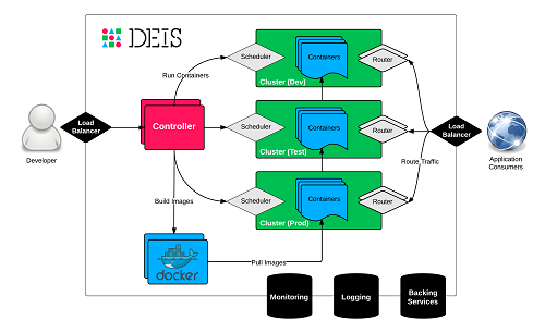 Deis Architectural Diagram