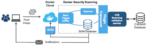 Docker_Security_Scanning